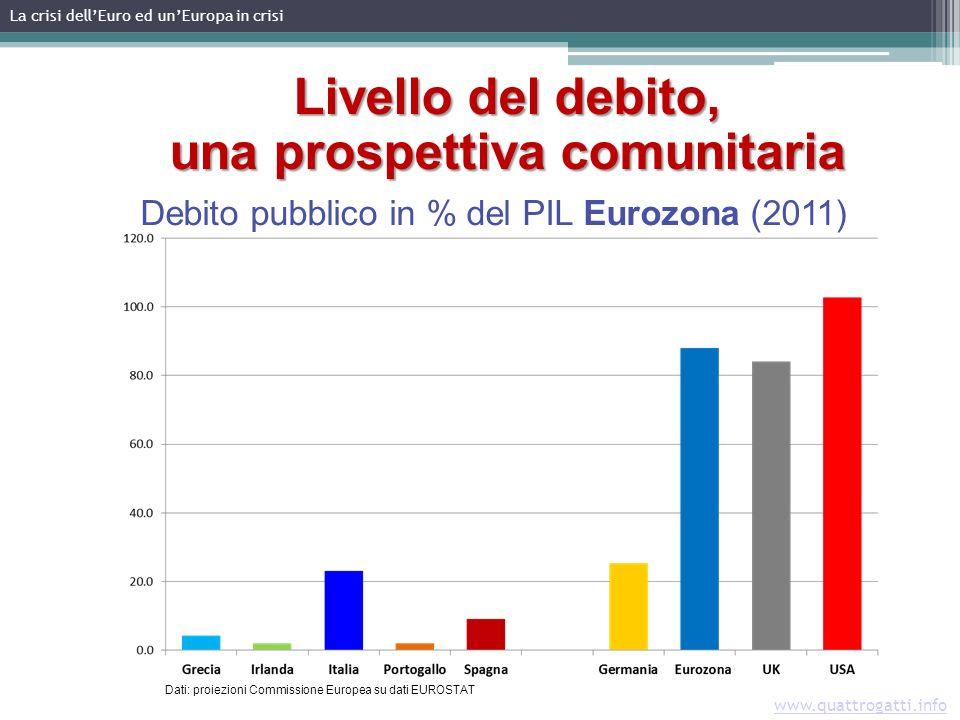 Livello del debito, una prospettiva comunitaria Debito pubblico in % del PIL Eurozona (2011) Dati: proiezioni Commissione Europea su dati EUROSTAT La crisi dellEuro ed unEuropa in crisi www.quattrogatti.info