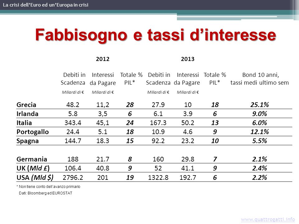 La crisi dellEuro ed unEuropa in crisi www.quattrogatti.info Fabbisogno e tassi dinteresse 20122013 Debiti in Scadenza Interessi da Pagare Totale % PIL* Debiti in Scadenza Interessi da Pagare Totale % PIL* Bond 10 anni, tassi medi ultimo sem Miliardi di Grecia48.211,22827.9101825.1% Irlanda5.83,566.13.969.0% Italia343.445,124167.350.2136.0% Portogallo24.45.11810.94.6912.1% Spagna144.718.31592.223.2105.5% Germania18821.7816029.872.1% UK (Mld £)106.440.895241.192.4% USA (Mld $)2796.2201191322.8192.762.2% * Non tiene conto dellavanzo primario Dati: Bloomberg ed EUROSTAT