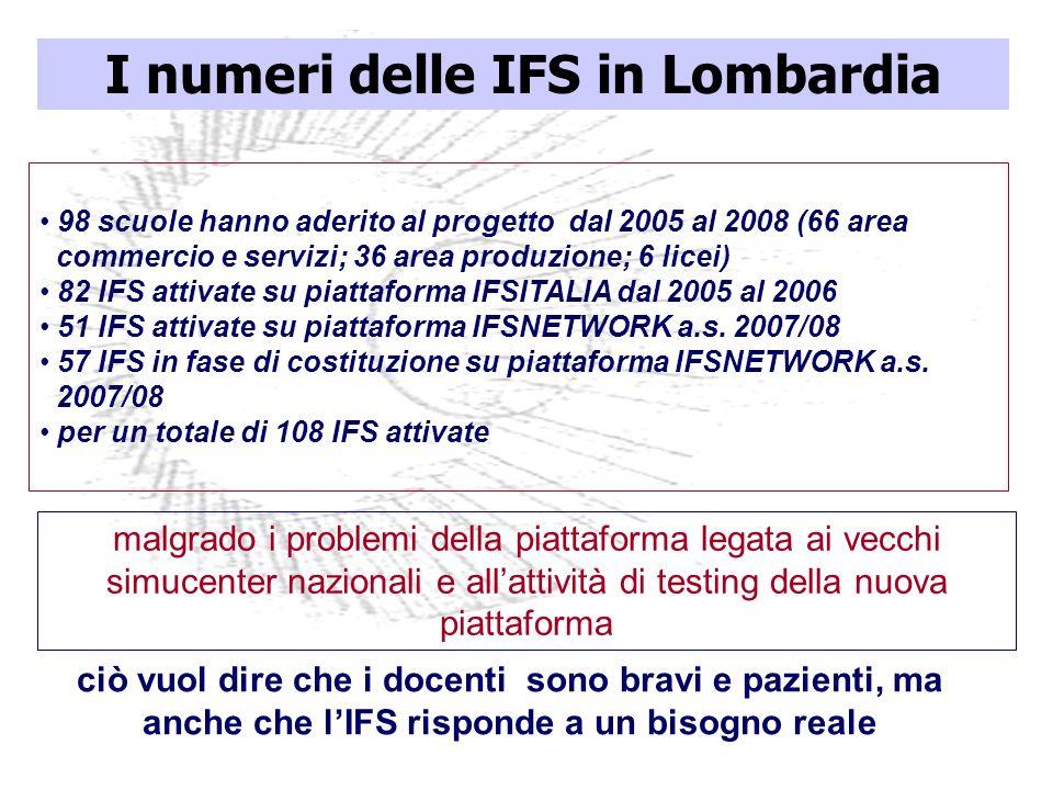 I numeri delle IFS in Lombardia 98 scuole hanno aderito al progetto dal 2005 al 2008 (66 area commercio e servizi; 36 area produzione; 6 licei) 82 IFS attivate su piattaforma IFSITALIA dal 2005 al 2006 51 IFS attivate su piattaforma IFSNETWORK a.s.