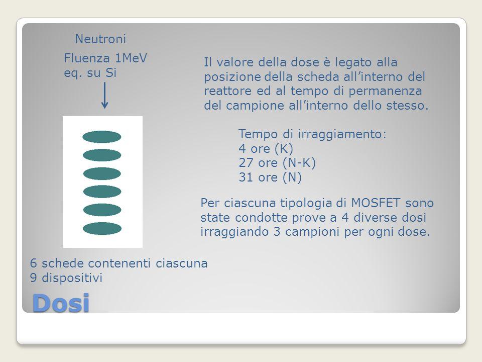 Dosi Tempo di irraggiamento: 4 ore (K) 27 ore (N-K) 31 ore (N) Neutroni 6 schede contenenti ciascuna 9 dispositivi Il valore della dose è legato alla posizione della scheda allinterno del reattore ed al tempo di permanenza del campione allinterno dello stesso.