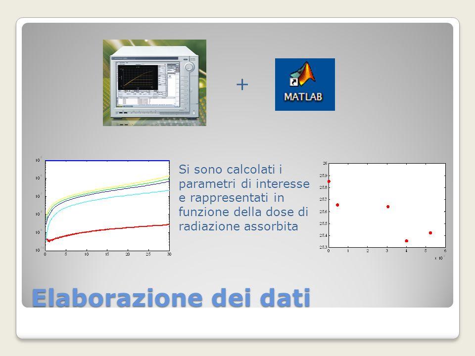 Elaborazione dei dati Si sono calcolati i parametri di interesse e rappresentati in funzione della dose di radiazione assorbita +