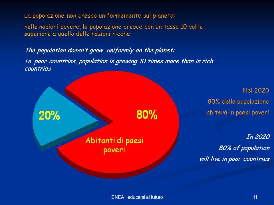 11ENEA - educarsi al futuro La popolazione non cresce uniformemente sul pianeta: nelle nazioni povere, la popolazione cresce con un tasso 10 volte sup