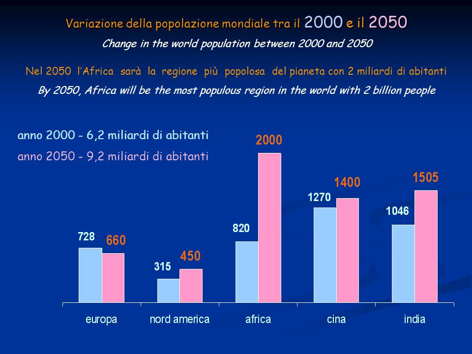 Variazione della popolazione mondiale tra il 2000 e il 2050 Variazione della popolazione mondiale tra il 2000 e il 2050 Change in the world population between 2000 and 2050 anno 2000 - 6,2 miliardi di abitanti anno 2050 - 9,2 miliardi di abitanti Nel 2050 lAfrica sarà la regione più popolosa del pianeta con 2 miliardi di abitanti By 2050, Africa will be the most populous region in the world with 2 billion people