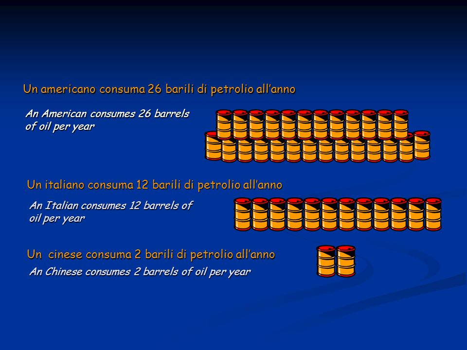 Un americano consuma 26 barili di petrolio allanno Un italiano consuma 12 barili di petrolio allanno Un cinese consuma 2 barili di petrolio allanno An American consumes 26 barrels of oil per year An Italian consumes 12 barrels of oil per year An Chinese consumes 2 barrels of oil per year