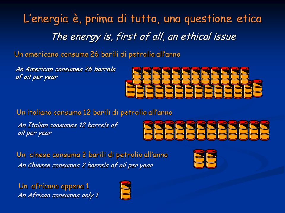 Un americano consuma 26 barili di petrolio allanno Un italiano consuma 12 barili di petrolio allanno Un cinese consuma 2 barili di petrolio allanno Un africano appena 1 Lenergia è, prima di tutto, una questione etica The energy is, first of all, an ethical issue An American consumes 26 barrels of oil per year An Italian consumes 12 barrels of oil per year An Chinese consumes 2 barrels of oil per year An African consumes only 1