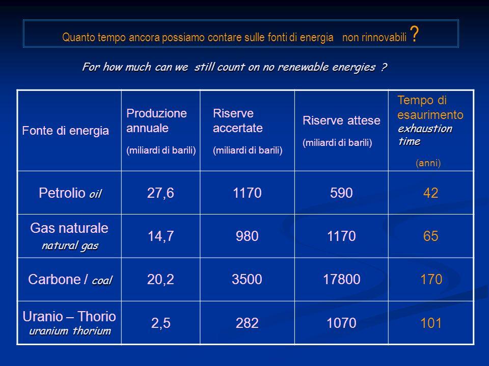 Fonte di energia Produzione annuale (miliardi di barili) Riserve accertate (miliardi di barili) Riserve attese (miliardi di barili) exhaustion time Te