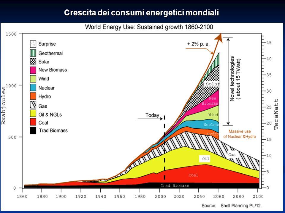 24ENEA - educarsi al futuro Crescita dei consumi energetici mondiali