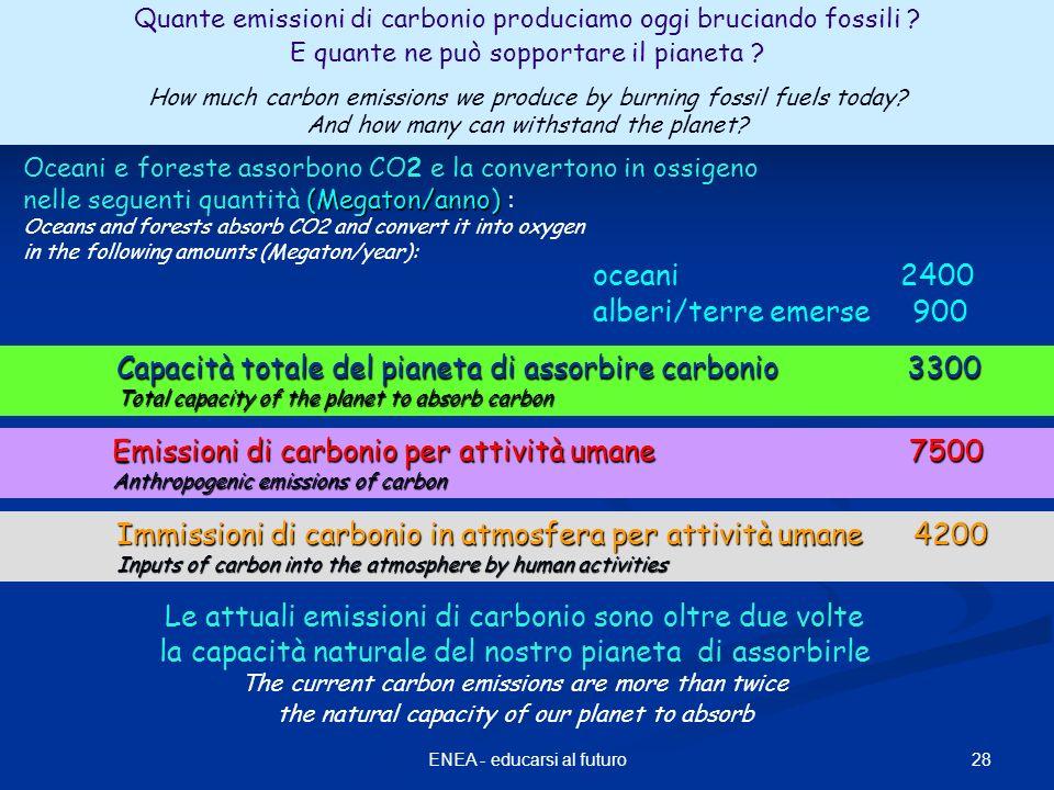 Imissioni di carbonio in atmosfera 28ENEA - educarsi al futuro oceani 2400 alberi/terre emerse 900 Oceani e foreste assorbono CO2 e la convertono in o
