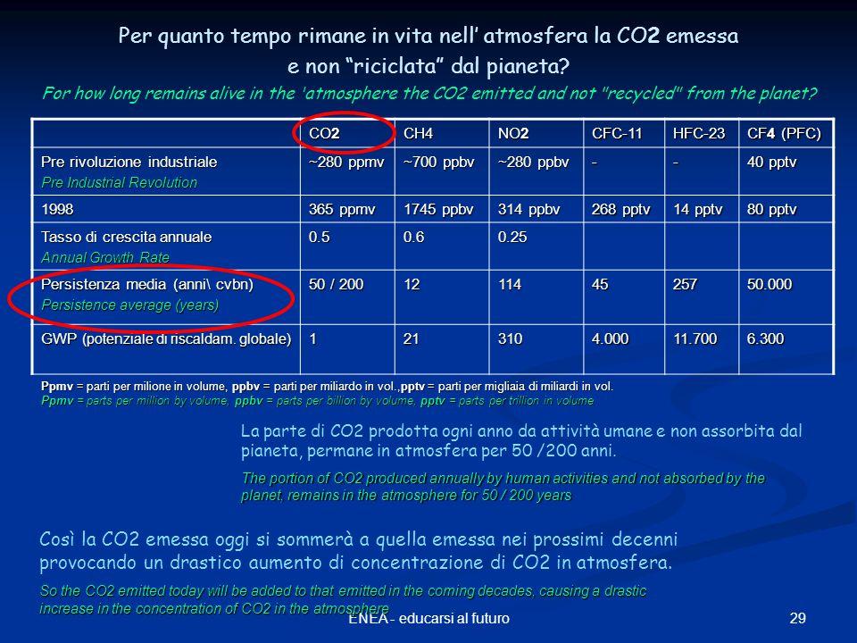 29ENEA - educarsi al futuro Per quanto tempo rimane in vita nell atmosfera la CO2 emessa e non riciclata dal pianeta? For how long remains alive in th