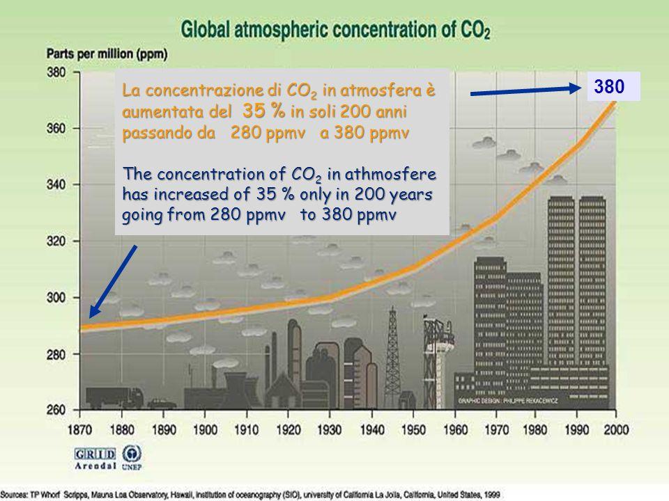 Grafico aumento concentrazione CO2 30ENEA - educarsi al futuro 380 La concentrazione di CO 2 in atmosfera è aumentata del 35 % in soli 200 anni passan