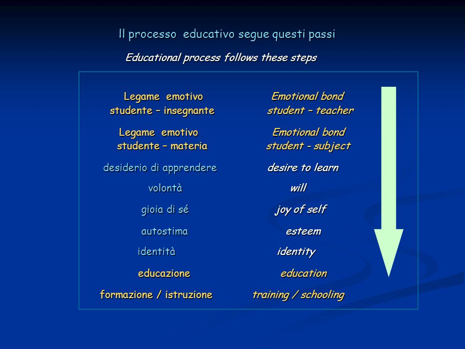 ll processo educativo segue questi passi ll processo educativo segue questi passi Educational process follows these steps Legame emotivo Emotional bon