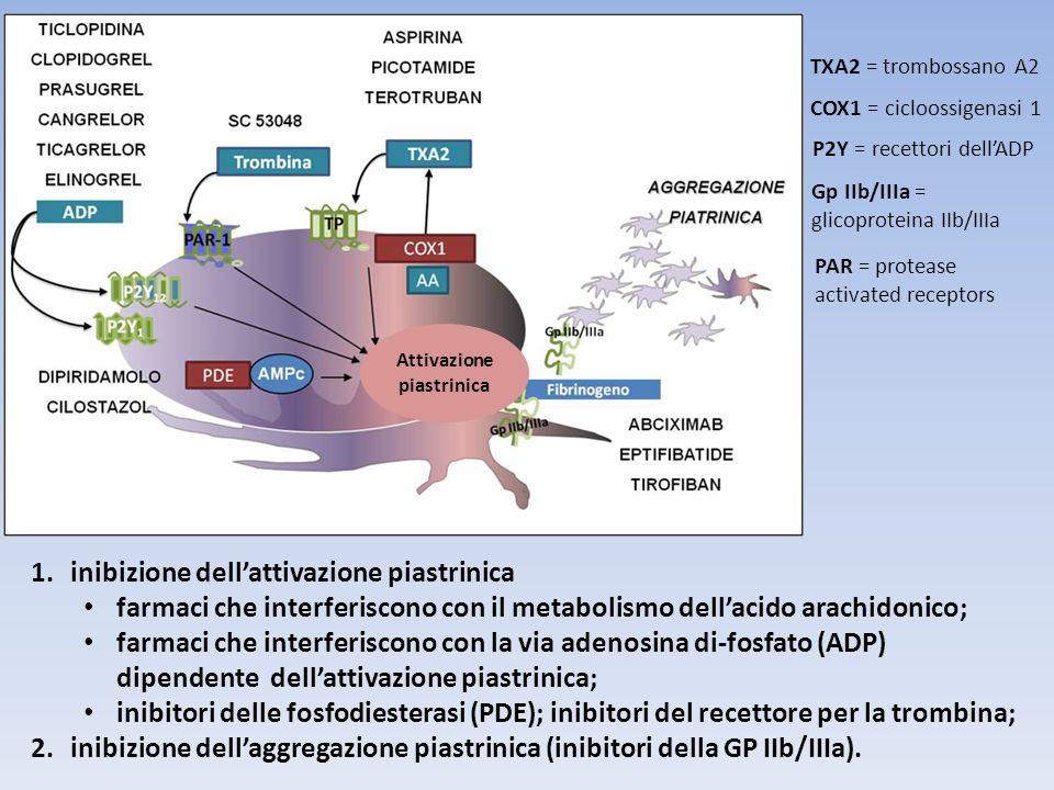 1.inibizione dellattivazione piastrinica farmaci che interferiscono con il metabolismo dellacido arachidonico; farmaci che interferiscono con la via a