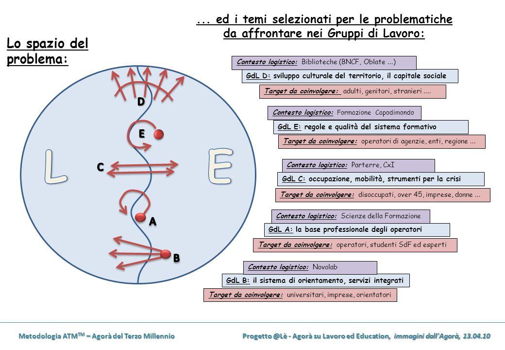 Metodologia ATM TM – Agorà del Terzo Millennio Progetto @Lè - Agorà su Lavoro ed Education, immagini dall Agorà, 13.04.10 Lo spazio del problema:...