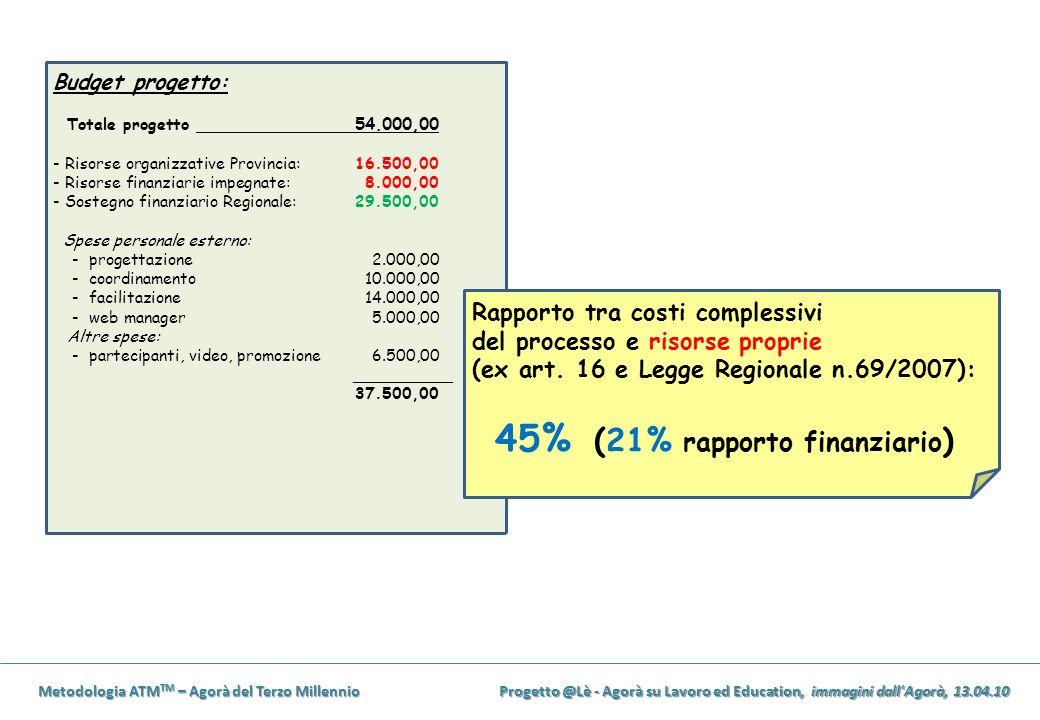 Metodologia ATM TM – Agorà del Terzo Millennio Progetto @Lè - Agorà su Lavoro ed Education, immagini dall'Agorà, 13.04.10 Budget progetto: Totale prog