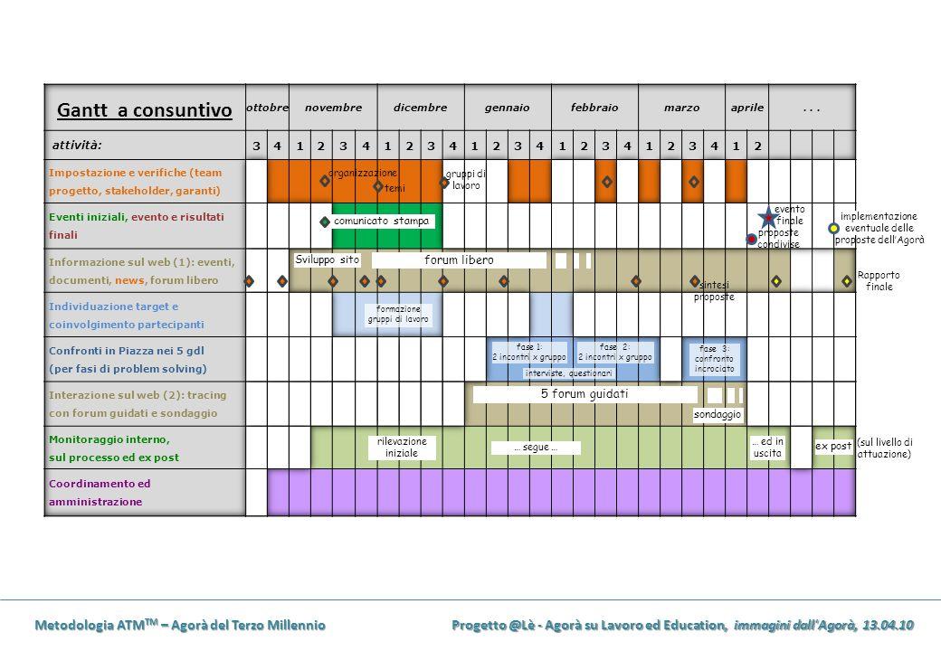 Metodologia ATM TM – Agorà del Terzo Millennio Progetto @Lè - Agorà su Lavoro ed Education, immagini dall'Agorà, 13.04.10 sondaggio fase 1: 2 incontri