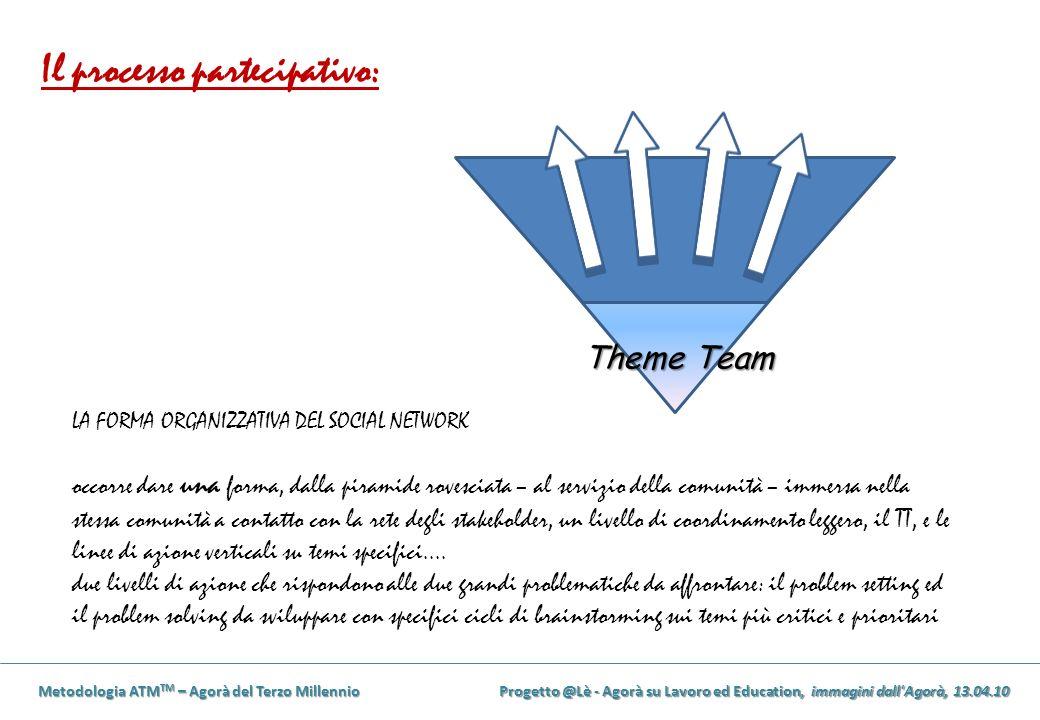 Metodologia ATM TM – Agorà del Terzo Millennio Progetto @Lè - Agorà su Lavoro ed Education, immagini dall Agorà, 13.04.10 Theme Team LA FORMA ORGANIZZATIVA DEL SOCIAL NETWORK occorre dare una forma, dalla piramide rovesciata – al servizio della comunità – immersa nella stessa comunità a contatto con la rete degli stakeholder, un livello di coordinamento leggero, il TT, e le linee di azione verticali su temi specifici....