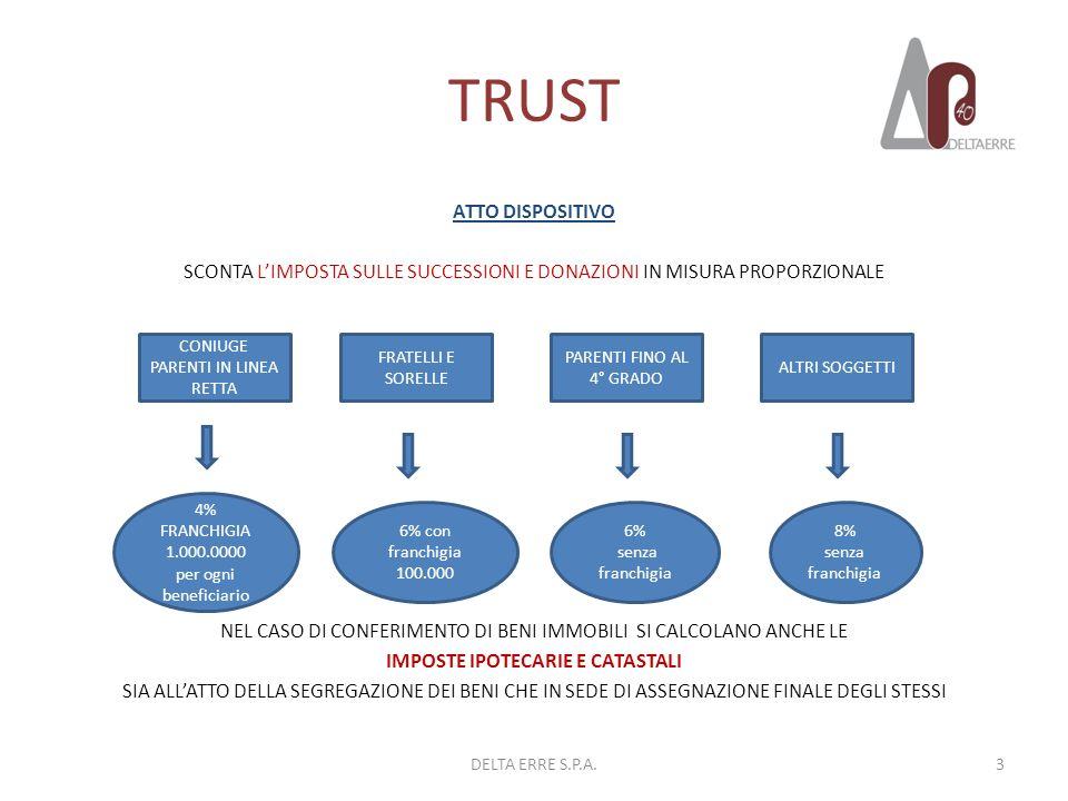 TRUST GESTIONE DEL TRUST IL TRUST E UN SOGGETTO PASSIVO DELLIMPOSTA SUL REDDITO DELLE SOCIETA E VIENE PARIFICATO AGLI ENTI COMMERCIALI O NON COMMERCIALI A SECONDA CHE ESSO ESERCITI O MENO, IN VIA ESCLUSIVA O PRINCIPALE, UNATTIVITA COMMERCIALE IRES TRUST RESIDENTE IN ITALIA DOVRA DICHIARARE TUTTI I REDDITI OVUNQUE PRODOTTI TRUST NON RESIDENTE DOVRA DICHIARARE SOLO I REDDITI PRODOTTI IN ITALIA QUALE SOGGETTO PASSIVO DIMPOSTA DEVE PRESENTARE LA DICHIARAZIONE DEI REDDITI, SE RESIDENTE DEVE DOTARSI DEL CODICE FISCALE ED ANCHE DI PARTITA IVA, MA SOLO SE ESERCITA ATTIVITA COMMERCIALE AI FINI DELLA TASSAZIONE BISOGNA DISTINGUERE I TRUST TRASPARENTI DAI TRUST OPACHI 4DELTA ERRE S.P.A.