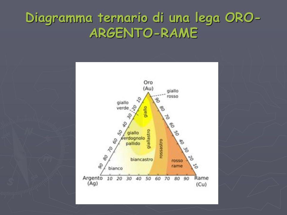 Diagramma ternario di una lega ORO- ARGENTO-RAME