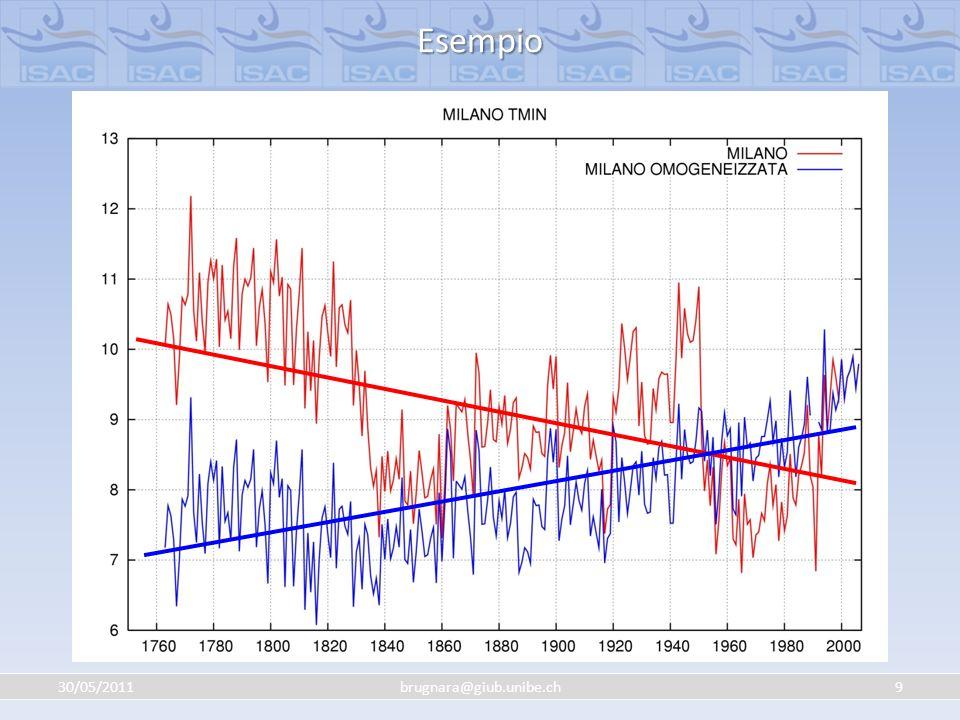 30/05/201130brugnara@giub.unibe.ch Analisi trend Intensità mediaTrend mensili