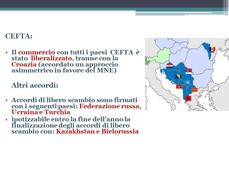 CEFTA: Il commercio con tutti i paesi CEFTA è stato liberalizzato, tranne con la Croazia (accordato un approccio asimmetrico in favore del MNE) Altri
