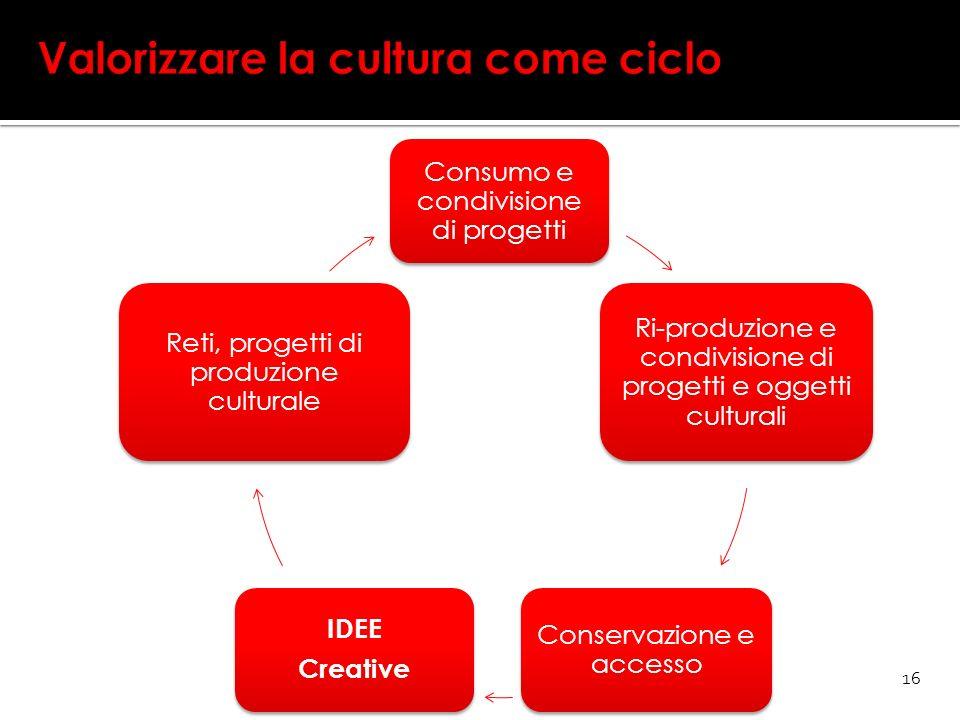 Valorizzare la cultura come ciclo Consumo e condivisione di progetti Ri-produzione e condivisione di progetti e oggetti culturali Conservazione e accesso IDEE Creative Reti, progetti di produzione culturale 16