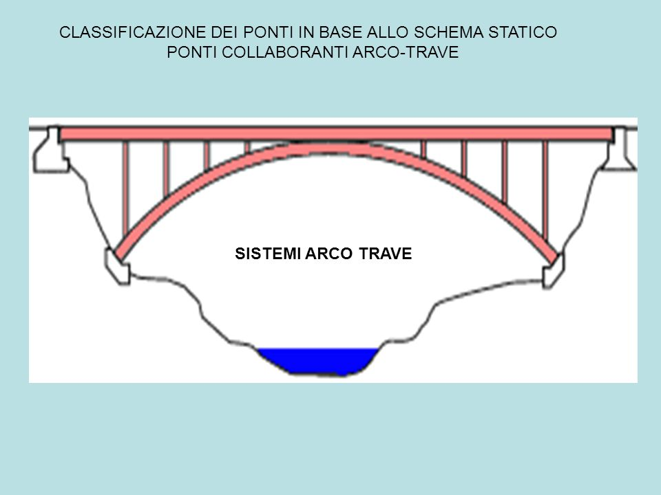 CLASSIFICAZIONE DEI PONTI IN BASE ALLO SCHEMA STATICO PONTI COLLABORANTI ARCO-TRAVE SISTEMI ARCO TRAVE
