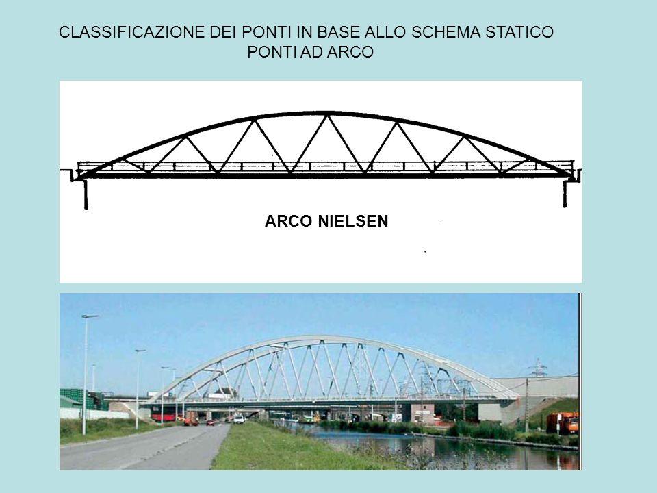 CLASSIFICAZIONE DEI PONTI IN BASE ALLO SCHEMA STATICO PONTI AD ARCO ARCO NIELSEN