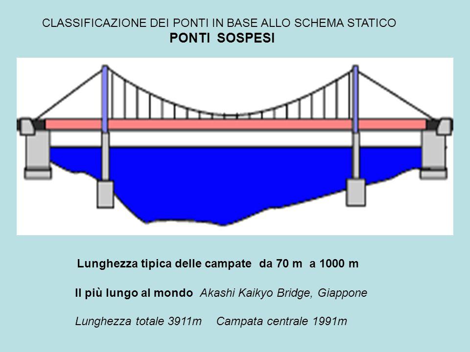 CLASSIFICAZIONE DEI PONTI IN BASE ALLO SCHEMA STATICO PONTI SOSPESI Il ponte Borbonico REAL FERDINANDO sul Garigliano