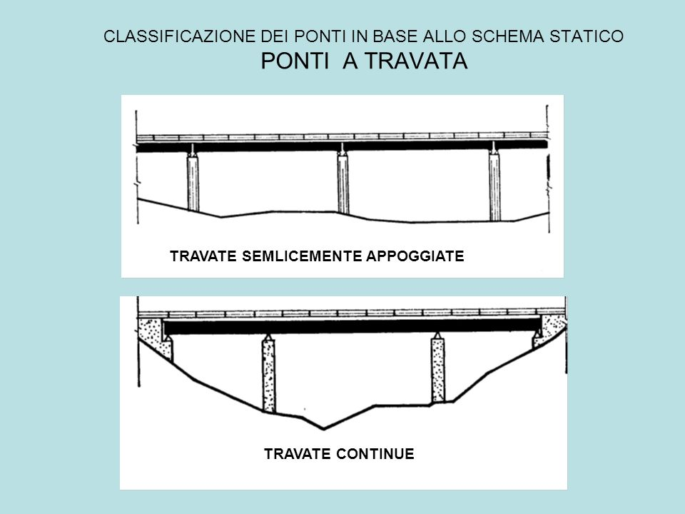 CLASSIFICAZIONE DEI PONTI IN BASE ALLO SCHEMA STATICO PONTI A TRAVATA TRAVATE SEMLICEMENTE APPOGGIATE TRAVATE CONTINUE
