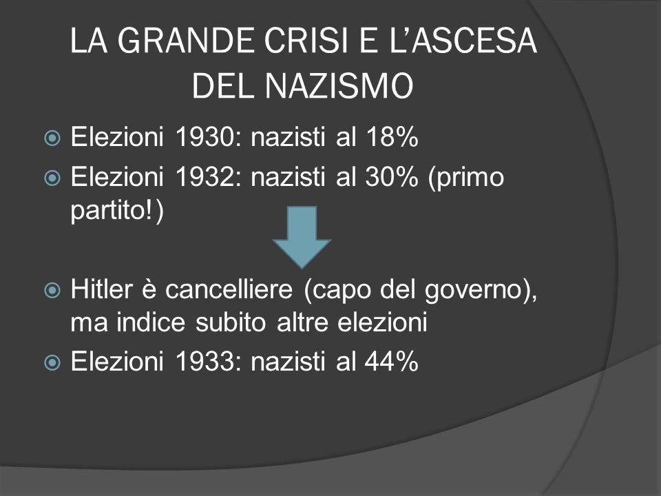 LA GRANDE CRISI E LASCESA DEL NAZISMO Elezioni 1930: nazisti al 18% Elezioni 1932: nazisti al 30% (primo partito!) Hitler è cancelliere (capo del gove