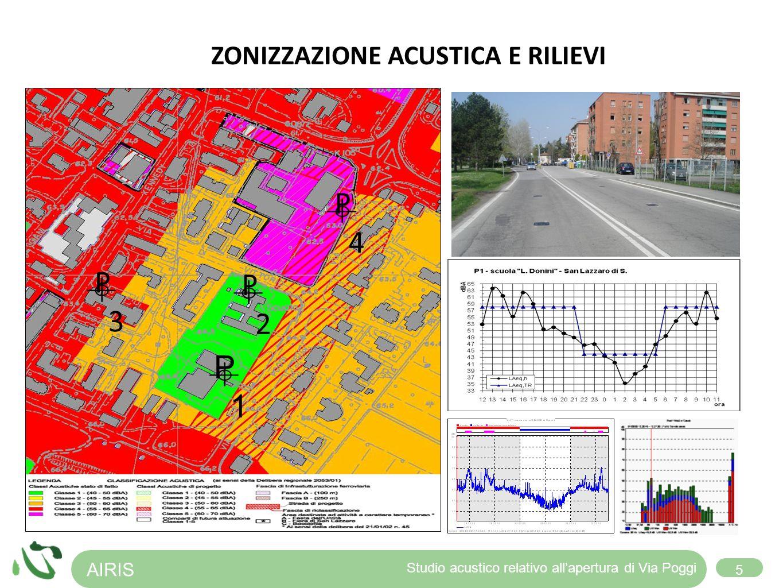 AIRIS 5 Studio acustico relativo allapertura di Via Poggi P2P2 P1P1 P3P3 P4P4 ZONIZZAZIONE ACUSTICA E RILIEVI