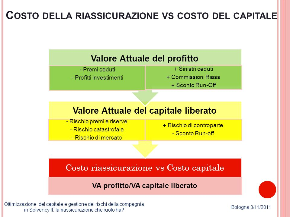 C OSTO DELLA RIASSICURAZIONE VS COSTO DEL CAPITALE Ottimizzazione del capitale e gestione dei rischi della compagnia in Solvency II: la riassicurazion