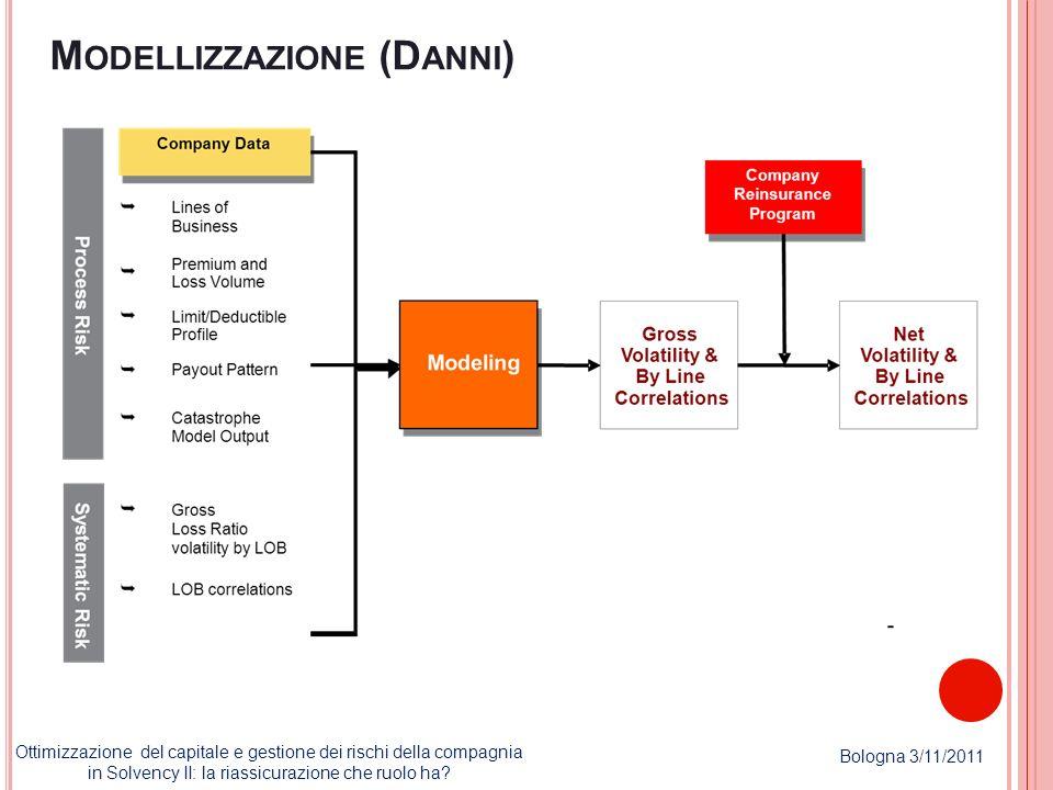 M ODELLIZZAZIONE (D ANNI ) Ottimizzazione del capitale e gestione dei rischi della compagnia in Solvency II: la riassicurazione che ruolo ha? Bologna