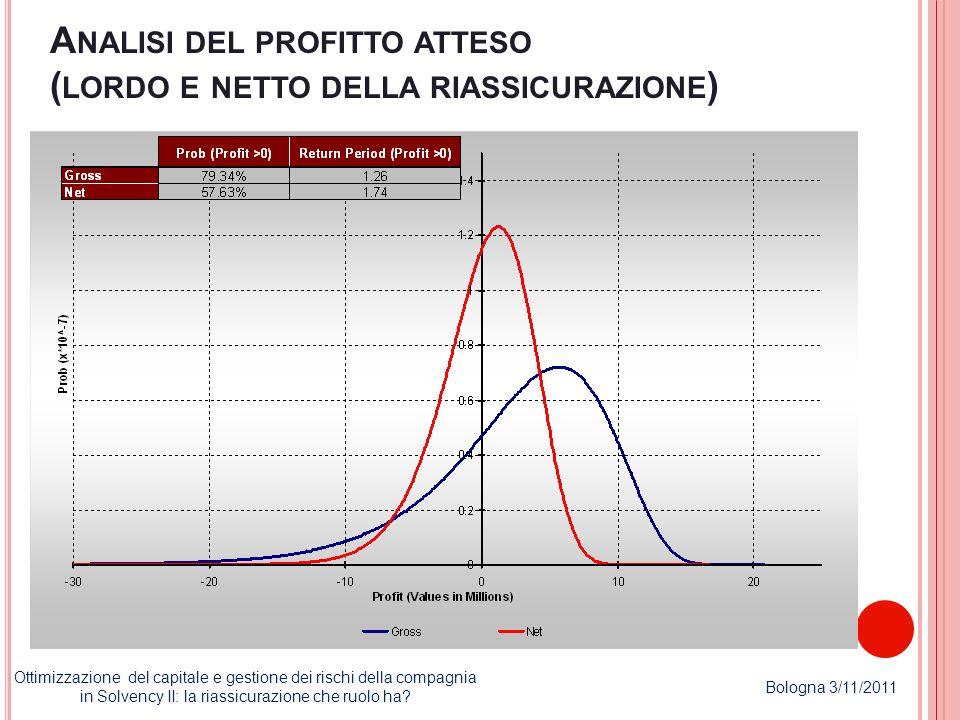 A NALISI DEL PROFITTO ATTESO ( LORDO E NETTO DELLA RIASSICURAZIONE ) Ottimizzazione del capitale e gestione dei rischi della compagnia in Solvency II: