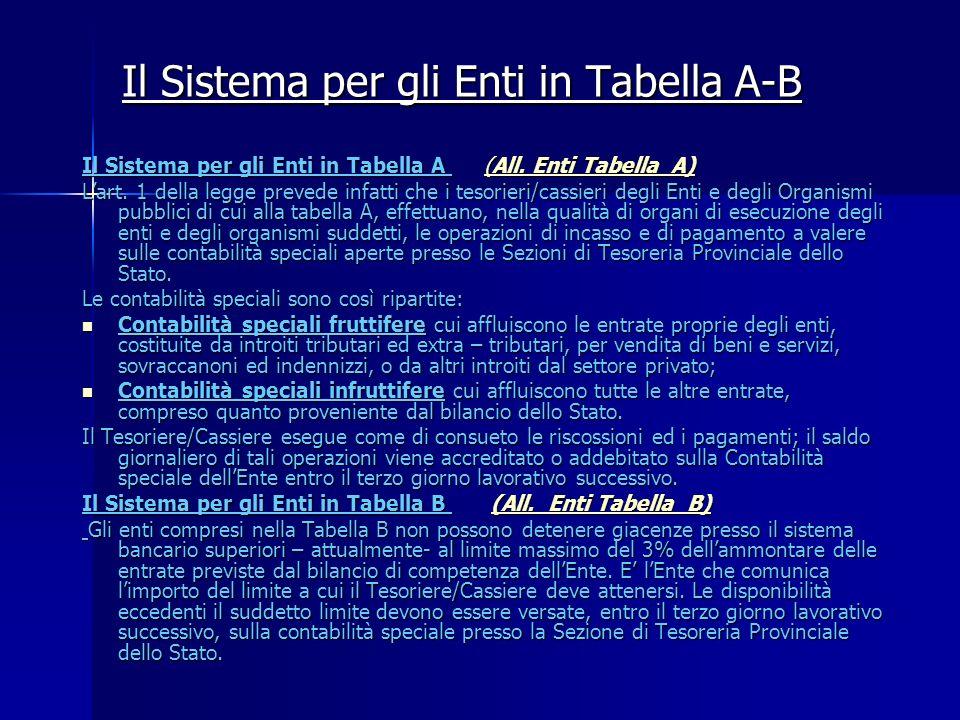 Il Sistema per gli Enti in Tabella A-B Il Sistema per gli Enti in Tabella A (All. Enti Tabella A) (All. Enti Tabella A)(All. Enti Tabella A) Lart. 1 d