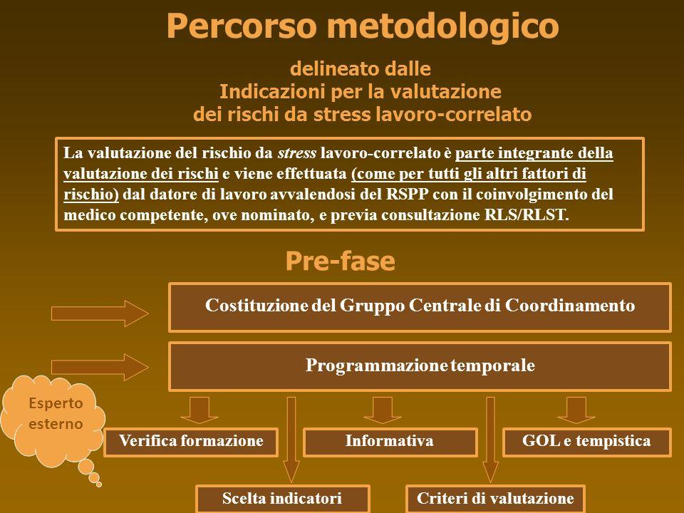 La valutazione del rischio da stress lavoro-correlato è parte integrante della valutazione dei rischi e viene effettuata (come per tutti gli altri fat