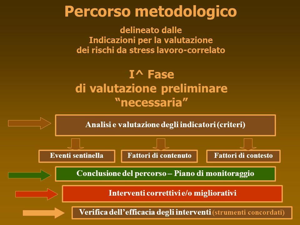 Percorso metodologico delineato dalle Indicazioni per la valutazione dei rischi da stress lavoro-correlato Analisi e valutazione degli indicatori (cri