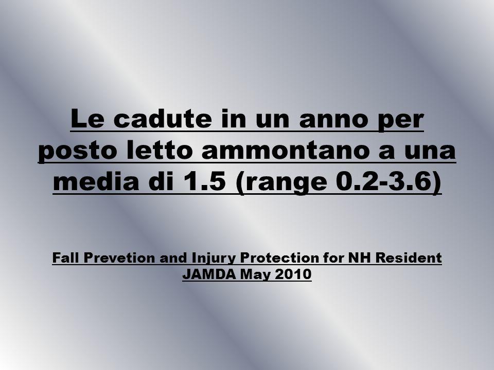 Le cadute in un anno per posto letto ammontano a una media di 1.5 (range 0.2-3.6) Fall Prevetion and Injury Protection for NH Resident JAMDA May 2010
