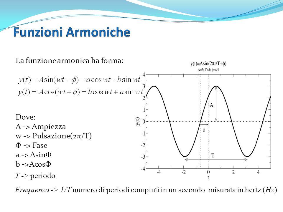 La funzione armonica ha forma: Dove: A -> Ampiezza w -> Pulsazione(2π/T) Φ -> Fase a -> AsinΦ b ->AcosΦ T -> periodo Frequenza -> 1/T numero di period