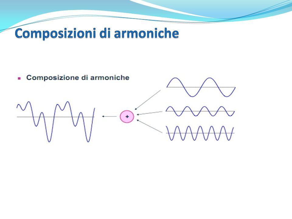 Se le componenti sono in rapporto di frequenza intero con la componente di frequenza più bassa, si dicono armoniche.