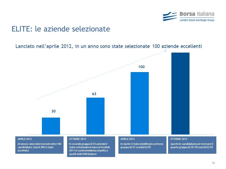 14 ELITE: le aziende selezionate Lanciato nellaprile 2012, in un anno sono state selezionate 100 aziende eccellenti APRILE 2012 Al lancio sono state ricevute oltre 100 candidature.