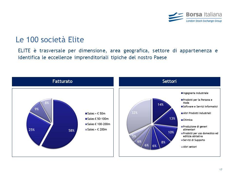 17 FatturatoSettori Le 100 società Elite ELITE è trasversale per dimensione, area geografica, settore di appartenenza e identifica le eccellenze imprenditoriali tipiche del nostro Paese