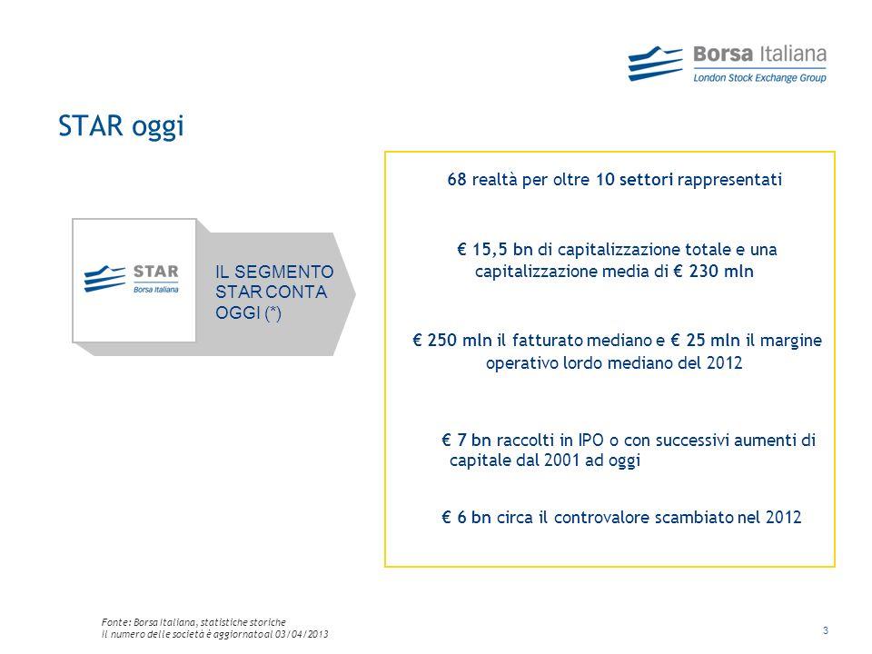 3 STAR oggi IL SEGMENTO STAR CONTA OGGI (*) 68 realtà per oltre 10 settori rappresentati 15,5 bn di capitalizzazione totale e una capitalizzazione media di 230 mln 250 mln il fatturato mediano e 25 mln il margine operativo lordo mediano del 2012 7 bn raccolti in IPO o con successivi aumenti di capitale dal 2001 ad oggi 6 bn circa il controvalore scambiato nel 2012 Fonte: Borsa Italiana, statistiche storiche Il numero delle società è aggiornato al 03/04/2013