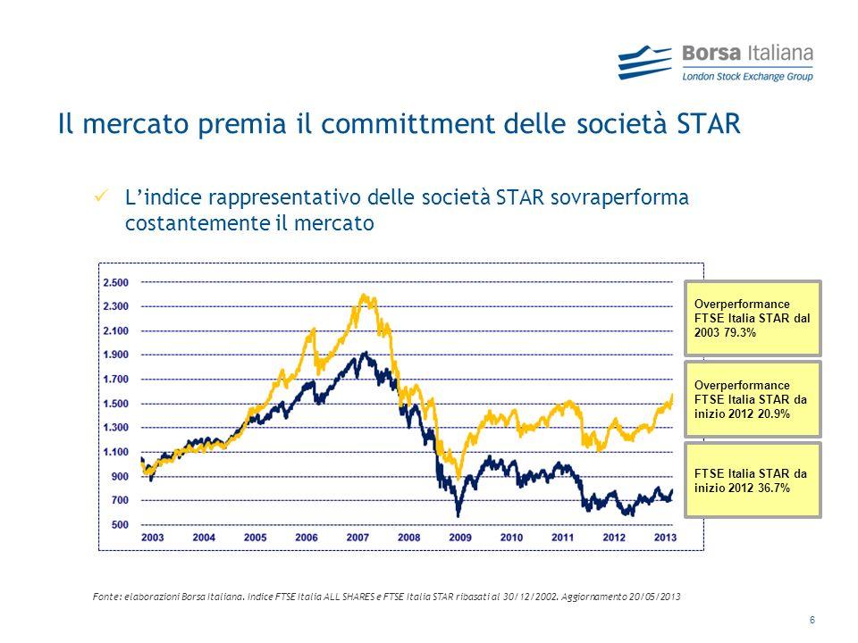 6 Il mercato premia il committment delle società STAR Lindice rappresentativo delle società STAR sovraperforma costantemente il mercato Fonte: elaborazioni Borsa Italiana.