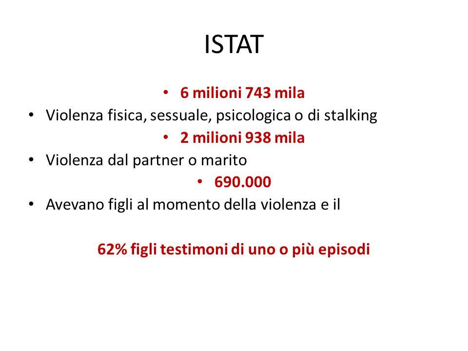 ISTAT 6 milioni 743 mila Violenza fisica, sessuale, psicologica o di stalking 2 milioni 938 mila Violenza dal partner o marito 690.000 Avevano figli a