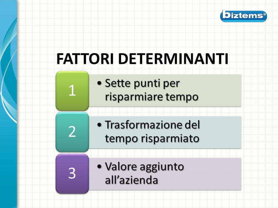 Sette punti per risparmiare tempoSette punti per risparmiare tempo 1 Trasformazione del tempo risparmiatoTrasformazione del tempo risparmiato 2 Valore aggiunto allaziendaValore aggiunto allazienda 3 FATTORI DETERMINANTI