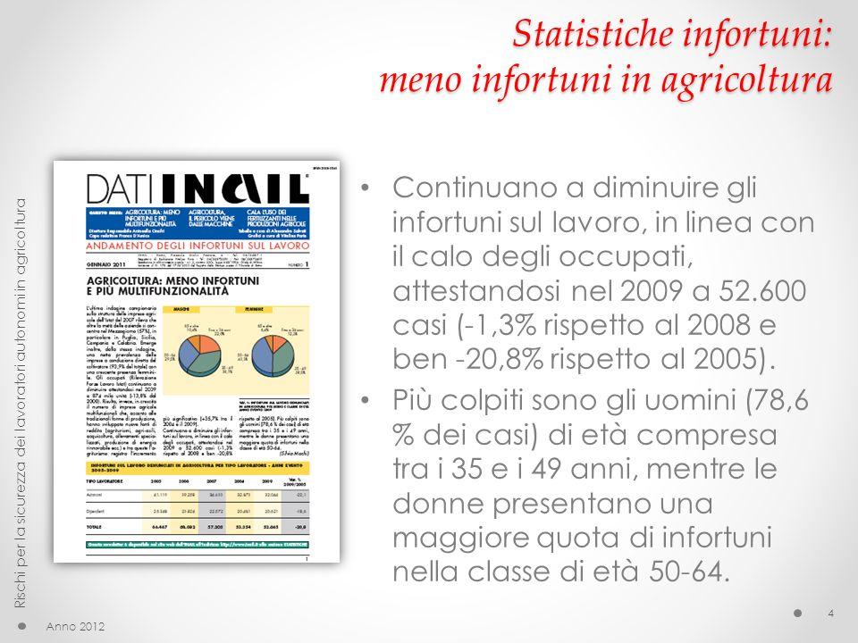 Statistiche infortuni: infortuni per tipo di lavoratori Anno 2012 Rischi per la sicurezza dei lavoratori autonomi in agricoltura 5