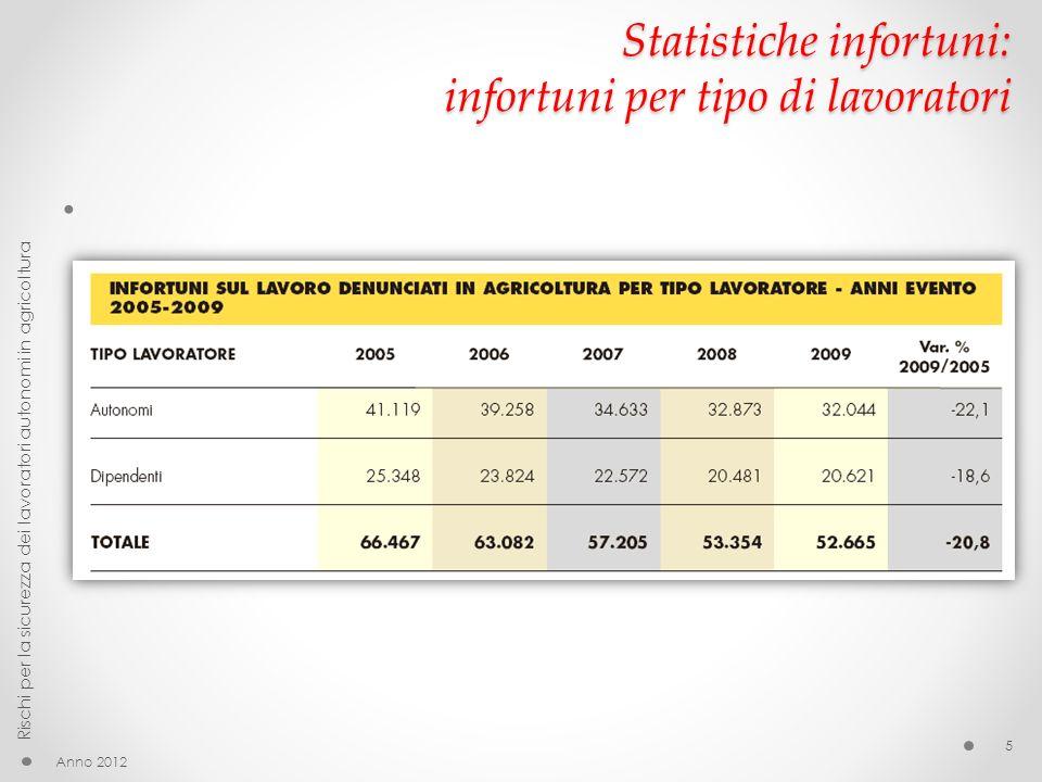 Ambienti di lavoro Anno 2012 Rischi per la sicurezza dei lavoratori autonomi in agricoltura 76