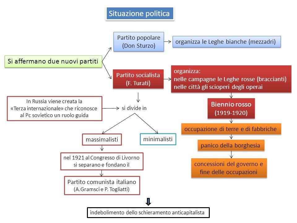 Situazione politica Si affermano due nuovi partiti Partito socialista (F. Turati) Partito socialista (F. Turati) Partito popolare (Don Sturzo) Partito