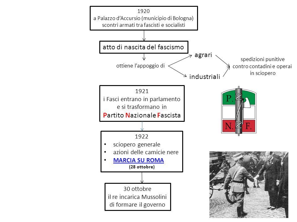 1920 a Palazzo dAccursio (municipio di Bologna) scontri armati tra fascisti e socialisti atto di nascita del fascismo ottiene lappoggio di agrari indu